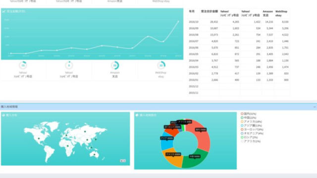 デジタルリテール時代の集中管理システム グローバル完全対応のEコマース&オムニチャネル基幹システム 「フォースターCBOSシーボス」開発・販売