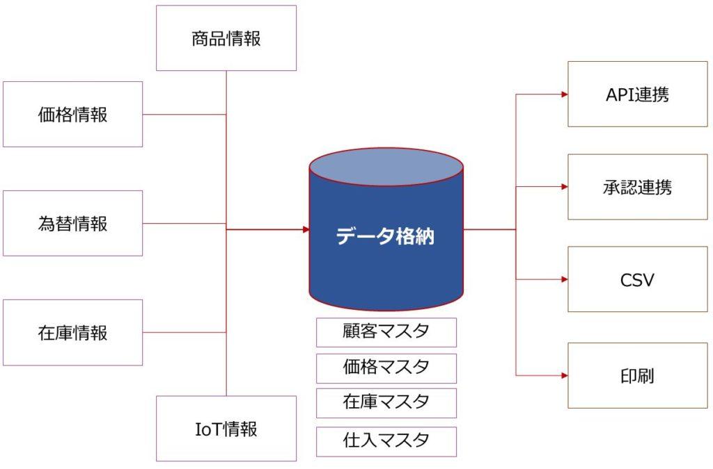 フォースターデータ自動収集システム