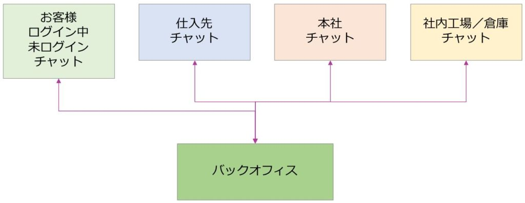 フォースターチャット一元管理システム
